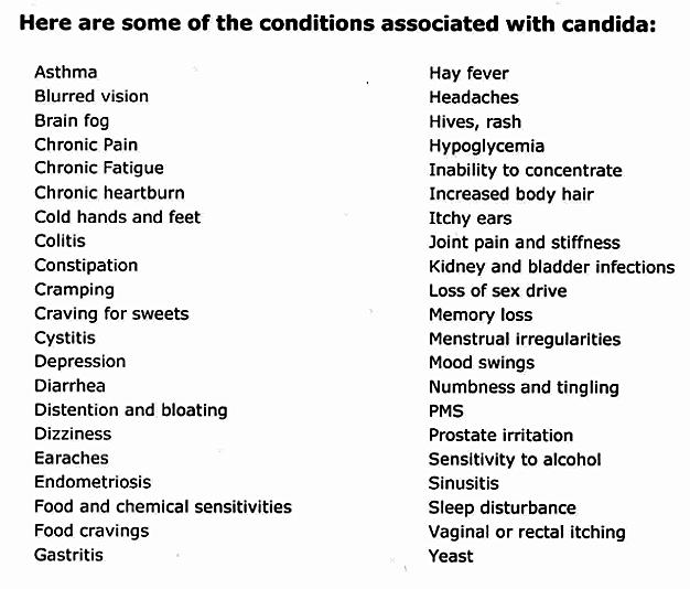 anti-candida diet - conditions associated with candida