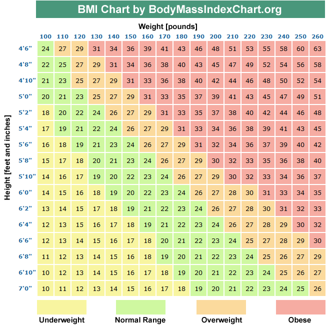 blood pressure diet - BMI chart